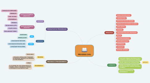 Mind Map: PROCESSO CIVIL