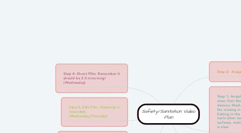 Mind Map: Safety/Sanitation Video Plan