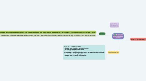 Mind Map: Funciones y características del resumen