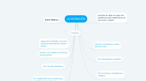 Mind Map: LA MIGRACIÓN