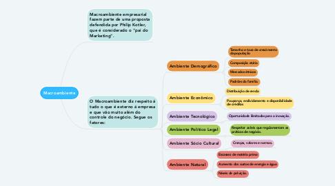 Mind Map: Macroambiente
