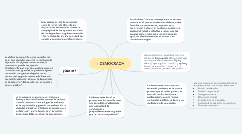 Mind Map: DEMOCRACIA