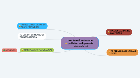 Mind Map: How to reduce transport pollution and generate civic culture?