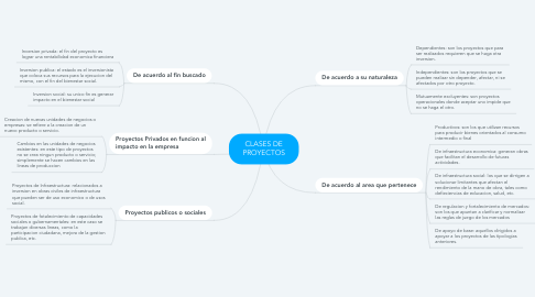 Mind Map: CLASES DE PROYECTOS