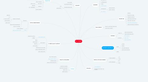 Mind Map: ALL TASKS