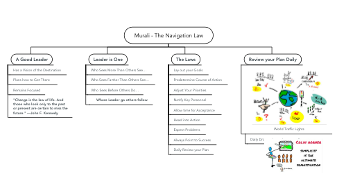 Mind Map: Murali - The Navigation Law
