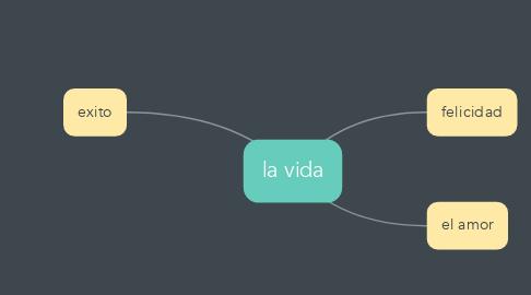 Mind Map: la vida