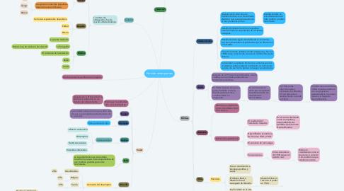 Mind Map: Periodo entreguerras