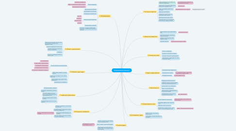 Mind Map: Импровизация. Правила
