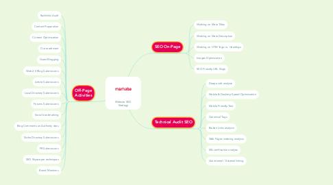 Mind Map: Website SEO Strategy