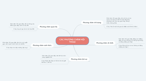 Mind Map: CÁC PHƯƠNG CHÂM HỘI  THOẠI