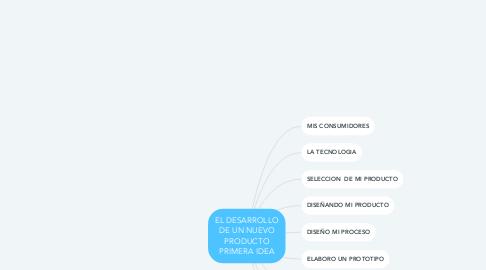 Mind Map: EL DESARROLLO DE UN NUEVO PRODUCTO PRIMERA IDEA