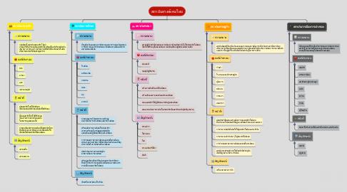 Mind Map: สถาบันทางสังคมไทย