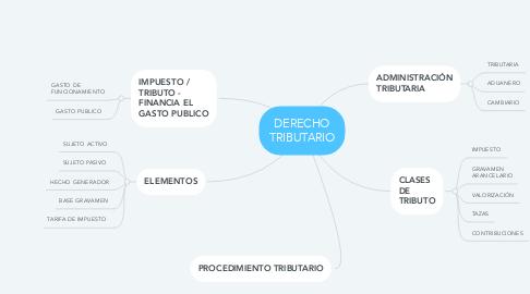 Mind Map: DERECHO TRIBUTARIO