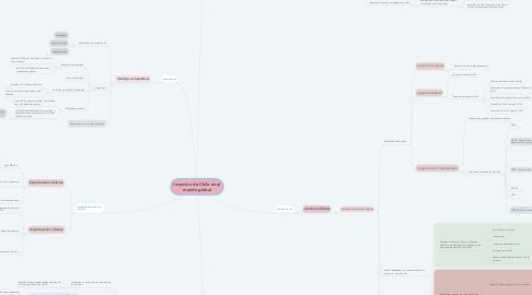 Mind Map: Inserción de Chile en el mundo global