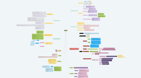 Mind Map: ยาต้านจุลชีพ