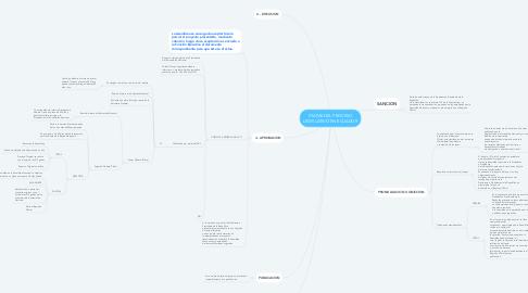 Mind Map: ETAPAS DEL PROCESO LEGISLATIVO EN ECUADOR