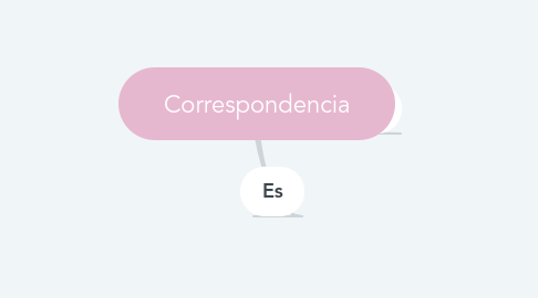 Mind Map: Correspondencia