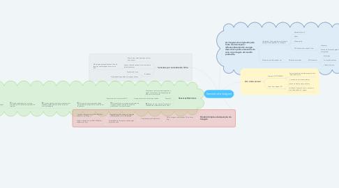 Mind Map: Sensores de Imagem