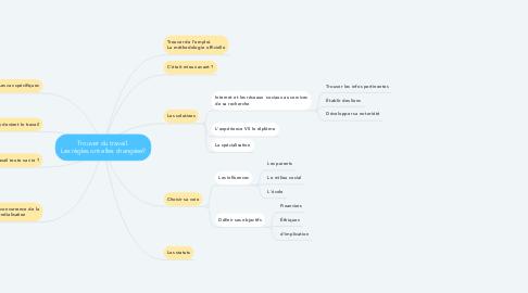 Mind Map: Trouver du travail. Les règles ont elles changées?