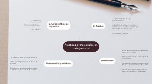 Mind Map: Prácticas profesionales en trabajo social