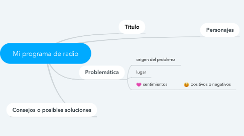 Mind Map: Mi programa de radio