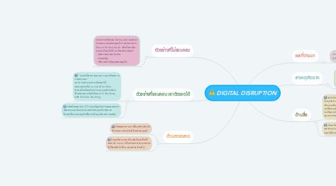 Mind Map: DIGITAL DISRUPTION