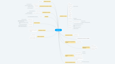 Mind Map: BARBEARIA