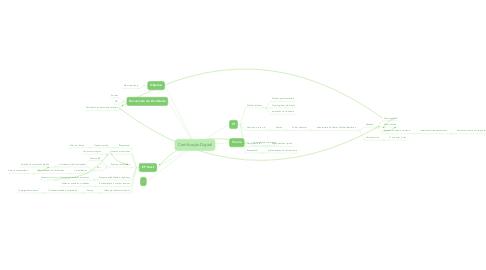 Mind Map: Certificação Digital