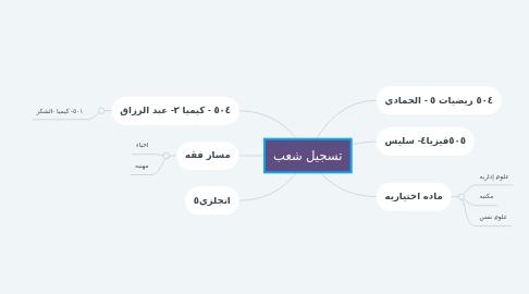Mind Map: تسجيل شعب