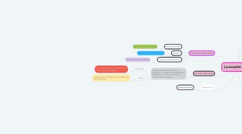 Mind Map: Institución Social