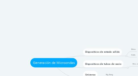 Mind Map: Generación de Microondas