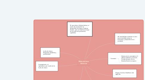 Mind Map: Materialismo historico