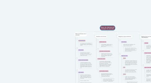 Mind Map: Marco de referencia del concepto de economía.