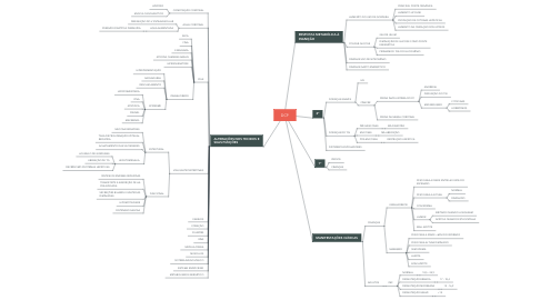 Mind Map: DCP