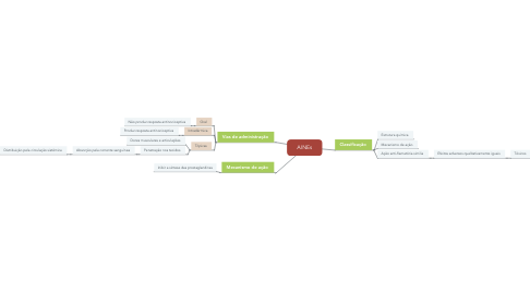 Mind Map: AINEs