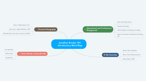 Mind Map: Jonathan Brooks' M1: Introductory Mind Map