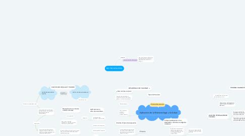 Mind Map: BIOTECNOLOGÍA