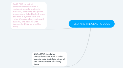Mind Map: DNA AND THE GENETIC CODE
