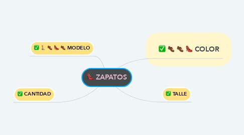 Mind Map: ZAPATOS
