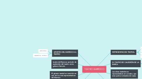 Mind Map: TEATRO BARROCO