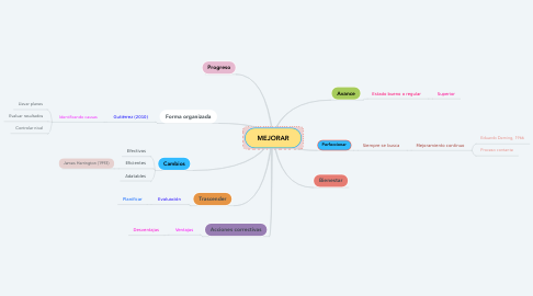 Mind Map: MEJORAR