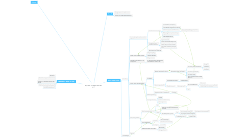 Mind Map: My sales are down over last year