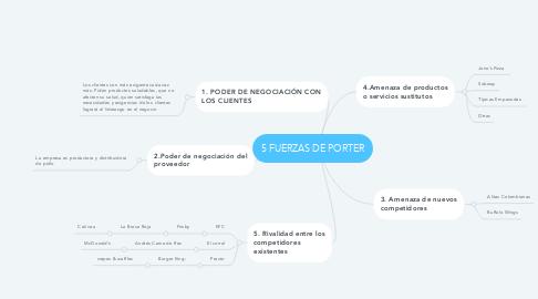 Mind Map: 5 FUERZAS DE PORTER