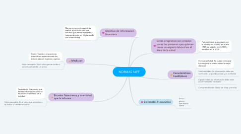 Mind Map: Emprendimiento en Salud