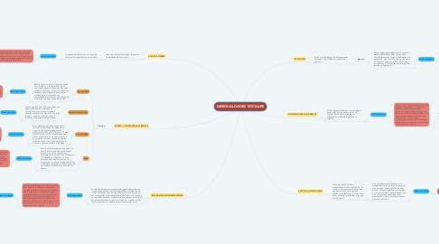 Mind Map: DESIGUALDADES SOCIALES