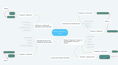 Mind Map: Medio ambiente y salud