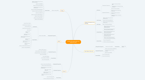 Mind Map: Faculty of Creative Arts and Industries (CAI)
