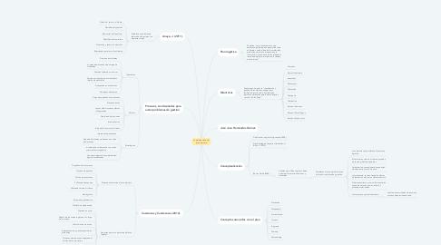 Mind Map: La palabra clave del plan logístico