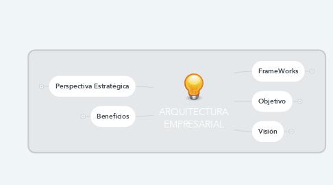 Mind Map: ARQUITECTURA EMPRESARIAL